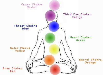 Chakra Chart The Channelling Kimberly Stewart